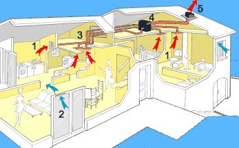 La construction de notre maison la vmc - Vmc simple flux autoreglable ou hygroreglable ...